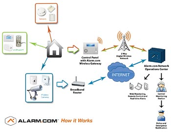 Alarm.com, how it works